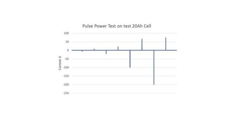 锂离子电池测试:误差和不确定性的来源到底有哪些