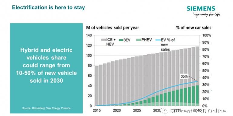 新能源汽车驱动电机电磁噪声仿真与应用