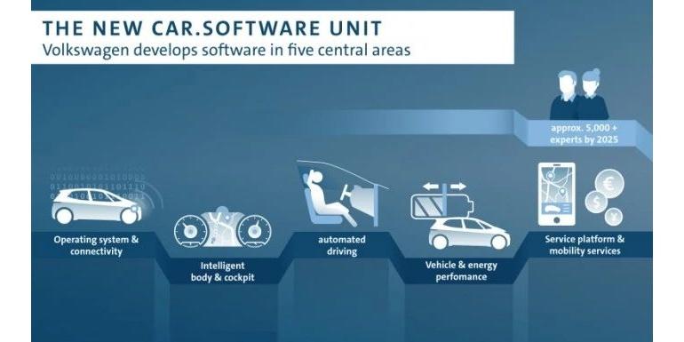 大众将设立5000人汽车软件部门 开发汽车操作系统