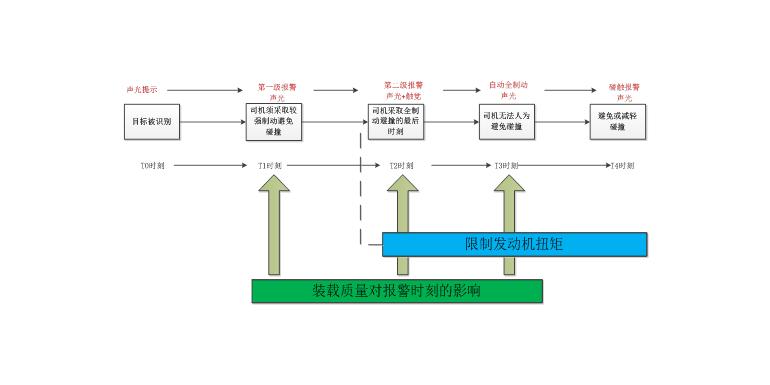 《营运车辆自动紧急制动系统性能要求和测试规范》 JT/T 1242-2019 标准解读