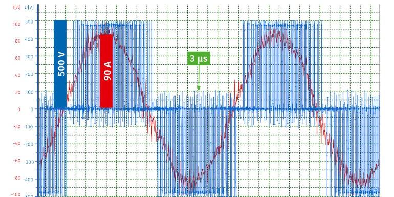 针对电驱系统电流、电压及功率的高速测量方案
