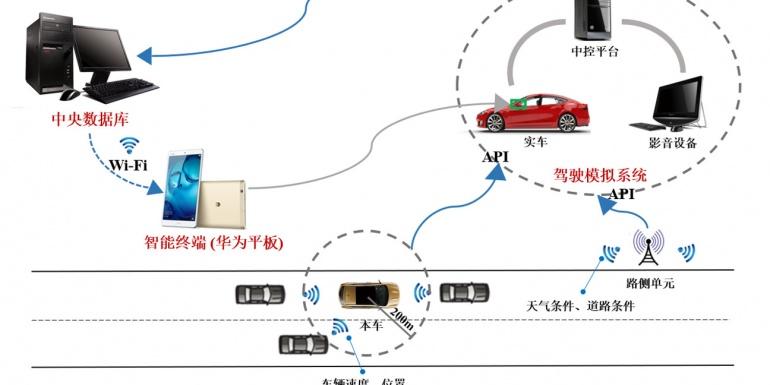 基于驾驶模拟技术的车路协同应用系统仿真测试及评估