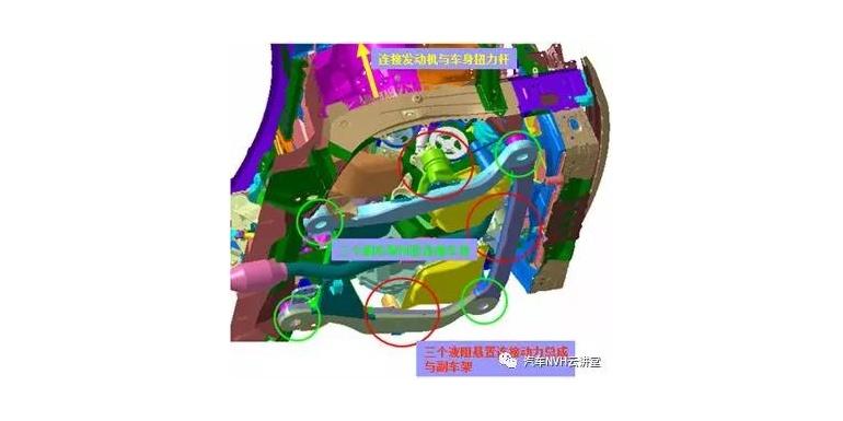 液压悬置在整车上的放置位置及作用