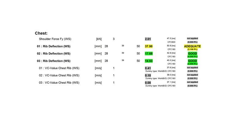 EV-TEST碰撞安全测试成绩解读之二-上汽荣威Ei5