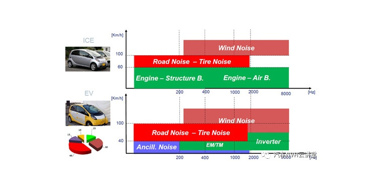 """你的电动车""""听""""起来怎么样——和你聊聊纯电动车(EV)的声品质"""