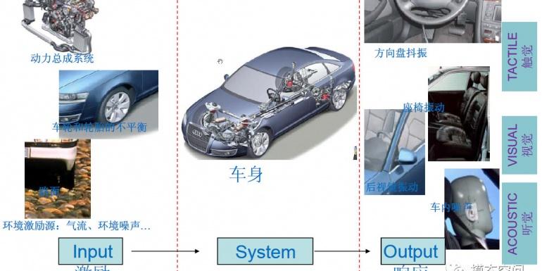 """细说车辆的""""源-路径-接受者""""模型"""
