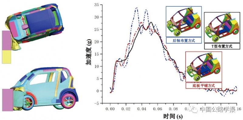 电动汽车碰撞响应分析