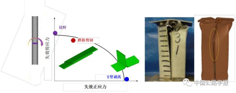 胶接接头和结构碰撞失效表征及预测