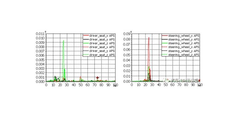 变速器操作机构换挡导致的NVH问题研究与案例