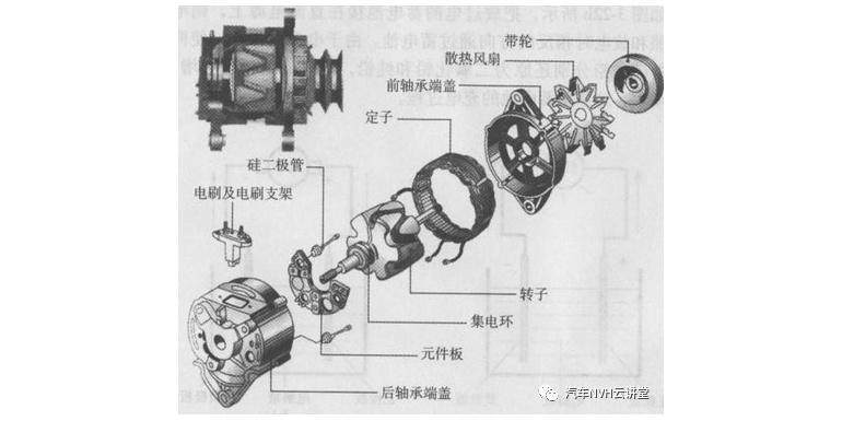 发电机导致的NVH问题控制