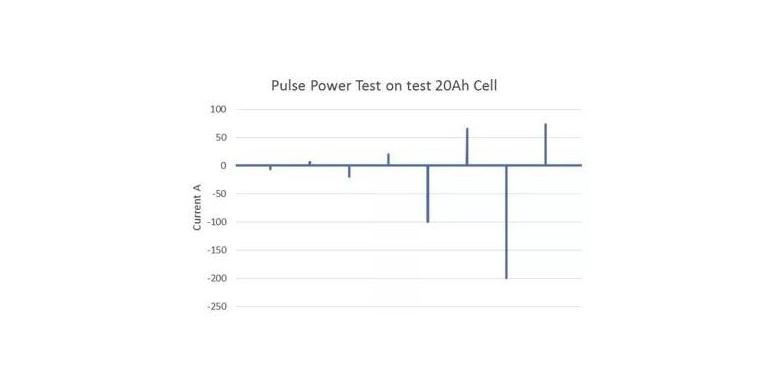 锂离子电池测试的误差分析!
