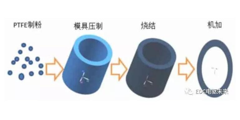 新能源减速器PTFE高速油封的开发应用