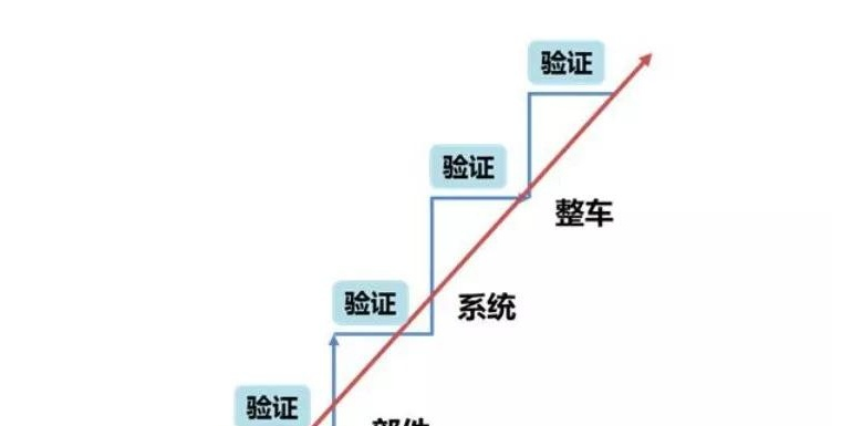 汽车研发:汽车试验认证解读!