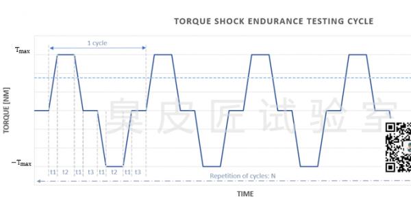 新能源电驱系统标准解读与拓展:扭矩冲击耐久试验