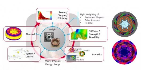 保时捷与Altair合作进行新能源汽车电机多物理场优化设计