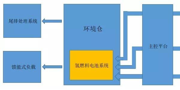 长城氢能检测氢燃料电池系统测试解决方案