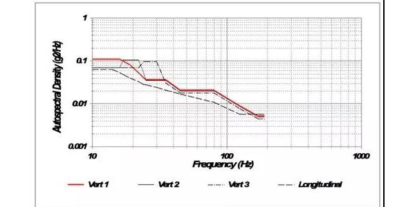 四种流行的电动汽车电池振动测试标准
