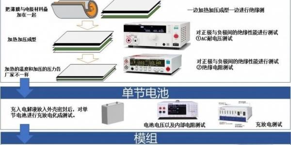 菊水针对动力电池测试的解决方案