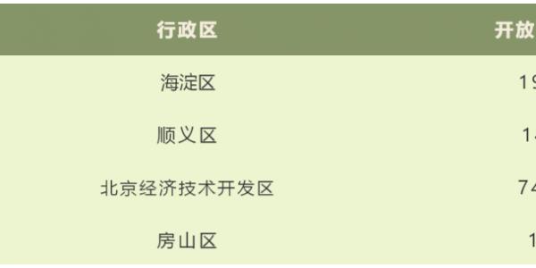 北京市自动驾驶路测开放道路环境再升级 累计256.8公里,领跑全国