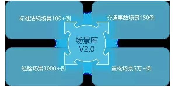 【限时下载】中国典型驾驶场景库2.0:标准法规场景,场景库构建方法,功能场景,经验式场景,事故场景