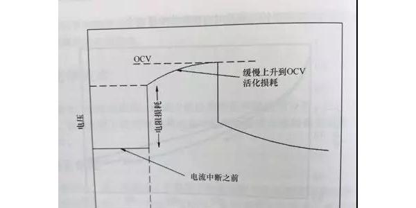 PEM燃料电池故障诊断