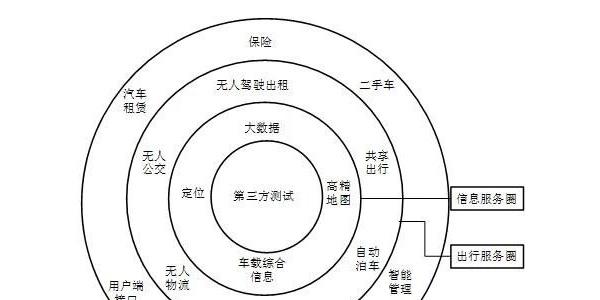 浙江省智能汽车创新发展规划(2020-2025)
