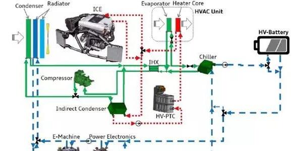 奥迪Q7 e-tron PHEV热泵的能效分析