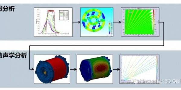 新能源汽车驱动电机NVH仿真中的电磁力处理