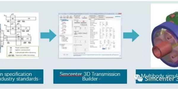 Simcenter 3D在韩国现代汽车变速箱NVH分析的成功案例