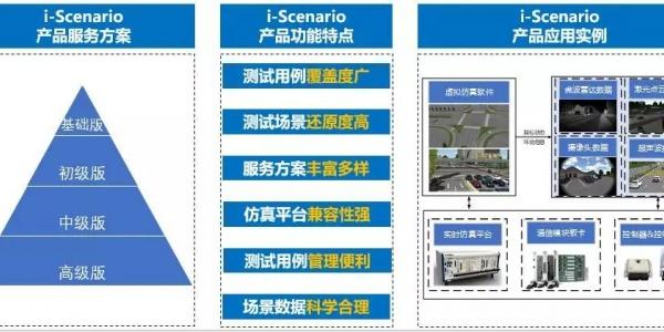 中国汽研发布中国典型驾驶场景库i-Scenario及仿真测试全平台工具链