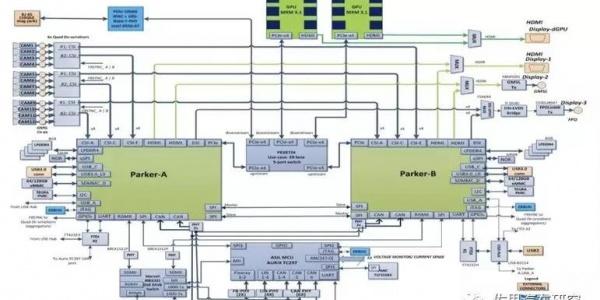 L4无人驾驶瓶颈之一:计算平台