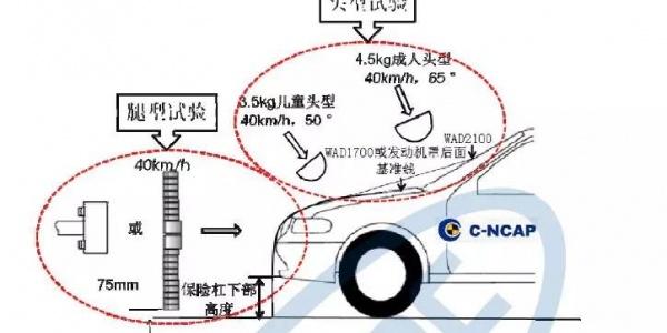 国内首套车辆行人保护测试系统