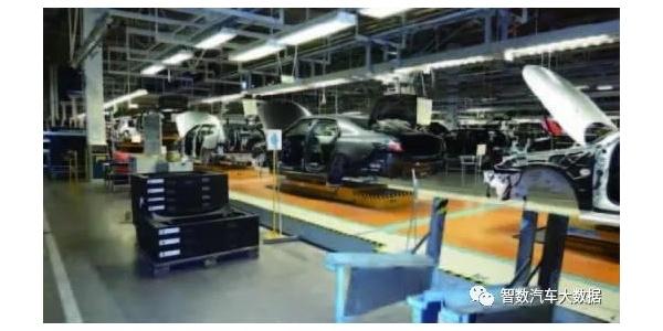 整车开发的质量控制体系对标分析